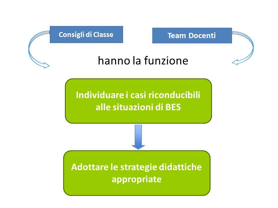 Consigli di Classe Team Docenti hanno la funzione Individuare i casi riconducibili alle situazioni di BES Adottare le strategie didattiche appropriate