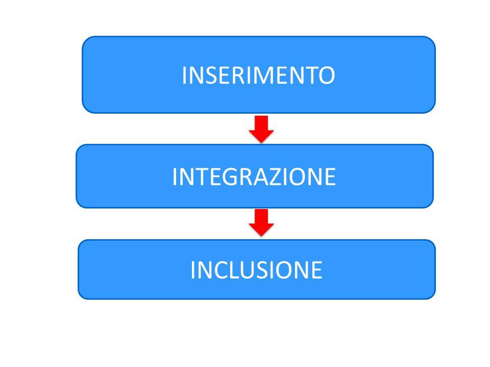 INSERIMENTO INTEGRAZIONE INCLUSIONE