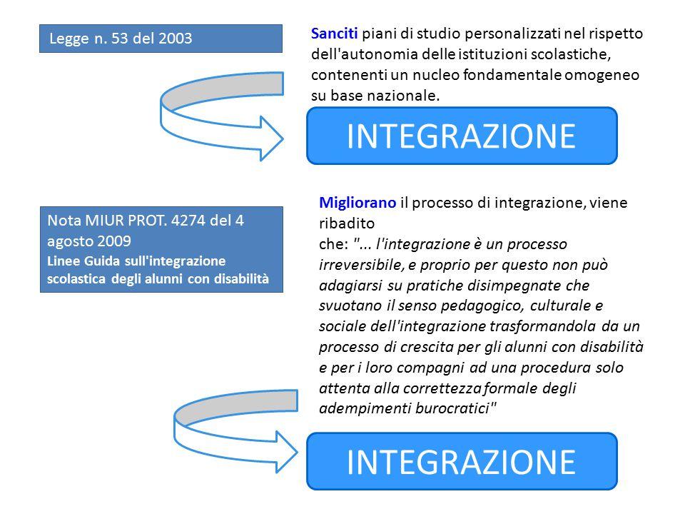 Legge n. 53 del 2003 Sanciti piani di studio personalizzati nel rispetto dell'autonomia delle istituzioni scolastiche, contenenti un nucleo fondamenta