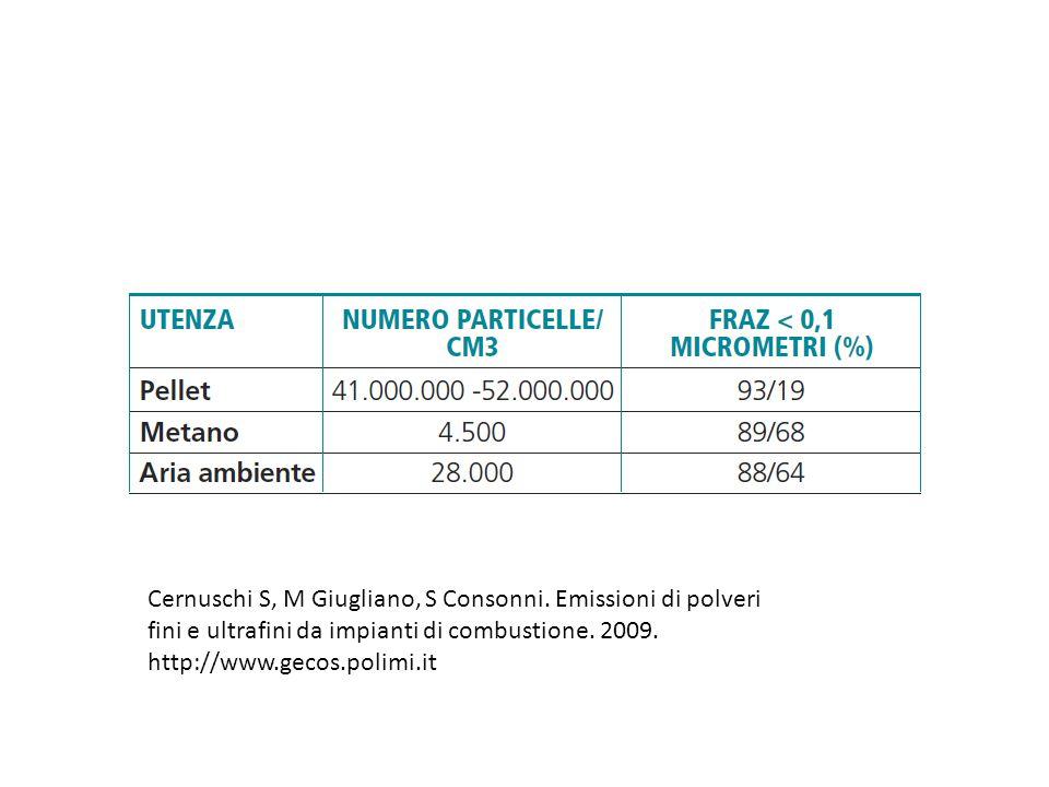 Cernuschi S, M Giugliano, S Consonni. Emissioni di polveri fini e ultrafini da impianti di combustione. 2009. http://www.gecos.polimi.it