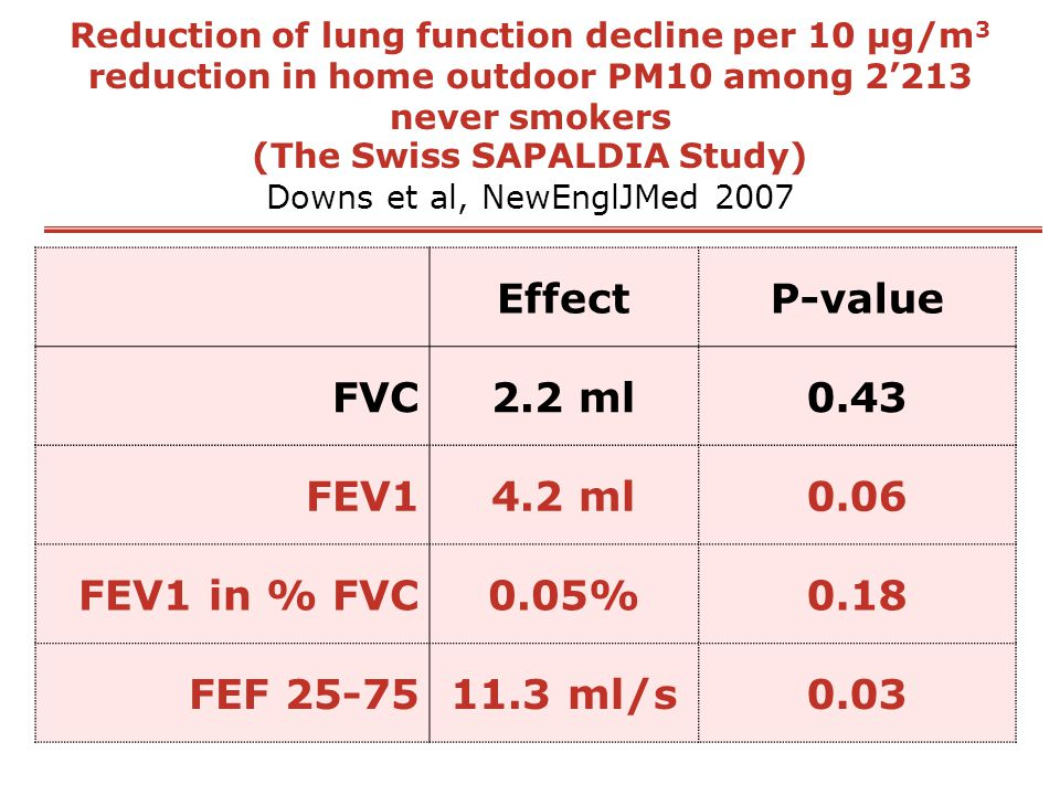 Reduction of lung function decline per 10 μg/m 3 reduction in home outdoor PM10 among 2'213 never smokers (The Swiss SAPALDIA Study) Downs et al, NewE