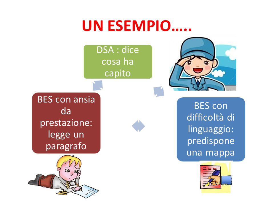 UN ESEMPIO….. L'insegnante di italiano ha la necessità di far comprendere il significato di un brano ed ha in classe 3 allievi DSA, 2 allievi con BES