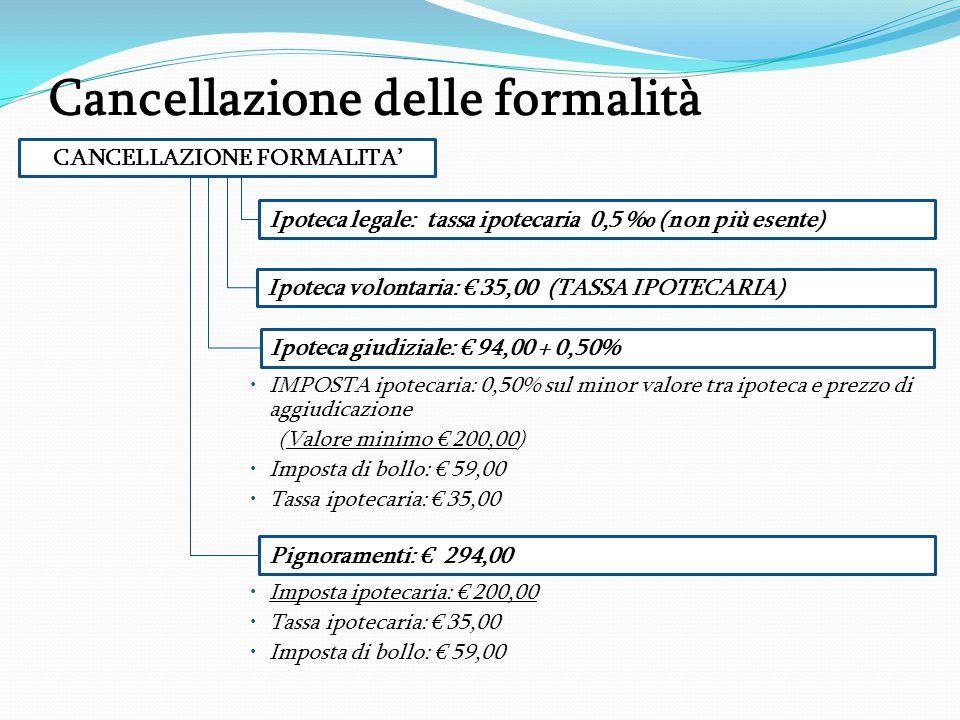Cancellazione delle formalità IMPOSTA ipotecaria: 0,50% sul minor valore tra ipoteca e prezzo di aggiudicazione (Valore minimo € 200,00) Imposta di bollo: € 59,00 Tassa ipotecaria: € 35,00 Imposta ipotecaria: € 200,00 Tassa ipotecaria: € 35,00 Imposta di bollo: € 59,00 CANCELLAZIONE FORMALITA' Ipoteca volontaria: € 35,00 (TASSA IPOTECARIA) Ipoteca giudiziale: € 94,00 + 0,50% Pignoramenti: € 294,00 Ipoteca legale: tassa ipotecaria 0,5 ‰ (non più esente)