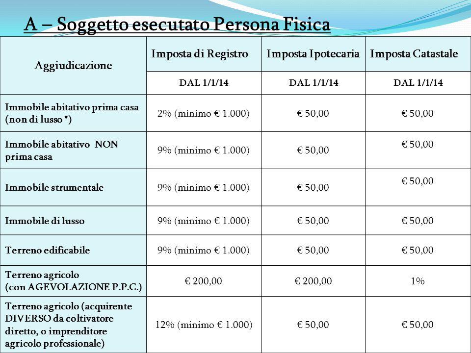 A – Soggetto esecutato Persona Fisica Aggiudicazione Imposta di RegistroImposta IpotecariaImposta Catastale DAL 1/1/14 Immobile abitativo prima casa (non di lusso *) 2% (minimo € 1.000)€ 50,00 Immobile abitativo NON prima casa 9% (minimo € 1.000)€ 50,00 Immobile strumentale9% (minimo € 1.000)€ 50,00 Immobile di lusso9% (minimo € 1.000)€ 50,00 Terreno edificabile9% (minimo € 1.000)€ 50,00 Terreno agricolo (con AGEVOLAZIONE P.P.C.) € 200,00 1% Terreno agricolo (acquirente DIVERSO da coltivatore diretto, o imprenditore agricolo professionale) 12% (minimo € 1.000)€ 50,00