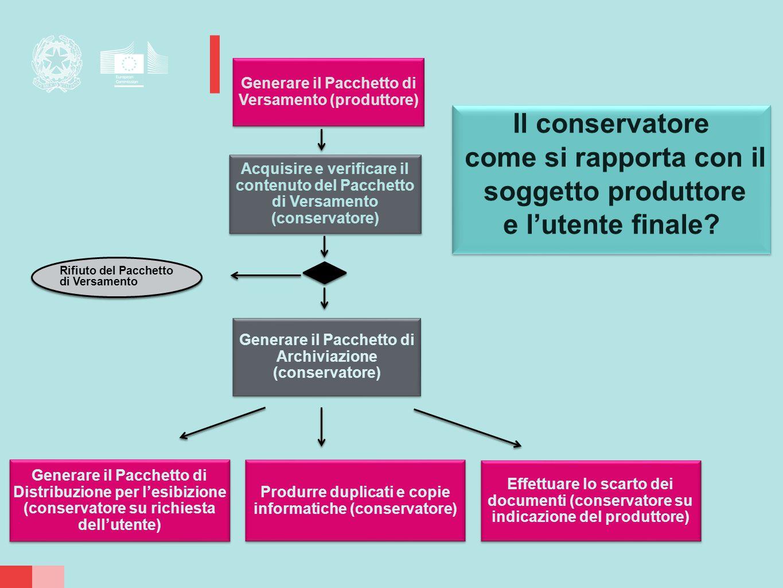 Generare il Pacchetto di Versamento (produttore) Generare il Pacchetto di Archiviazione (conservatore) Acquisire e verificare il contenuto del Pacchet