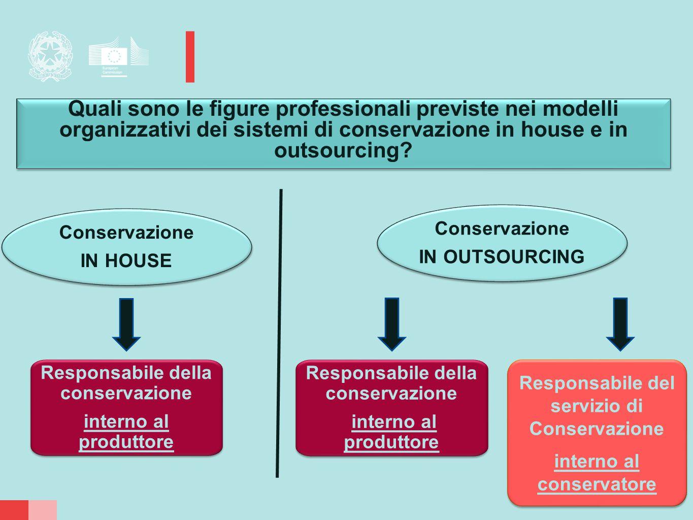 Quali sono le figure professionali previste nei modelli organizzativi dei sistemi di conservazione in house e in outsourcing? Quali sono le figure pro