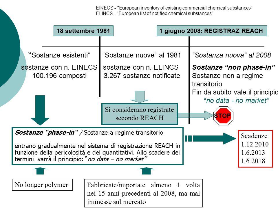 18 settembre 19811 giugno 2008: REGISTRAZ REACH Sostanze esistenti sostanze con n.