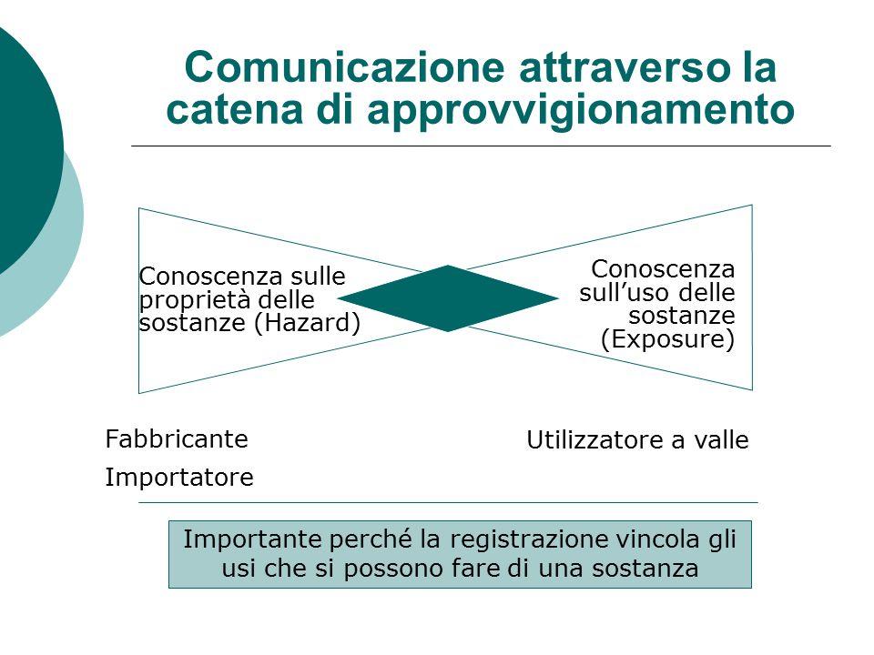 Comunicazione attraverso la catena di approvvigionamento Fabbricante Importatore Utilizzatore a valle Conoscenza sulle proprietà delle sostanze (Hazard) Conoscenza sull'uso delle sostanze (Exposure) Importante perché la registrazione vincola gli usi che si possono fare di una sostanza