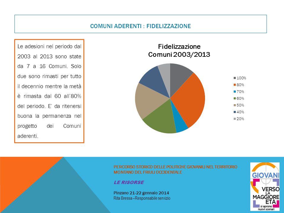 COMUNI ADERENTI : FIDELIZZAZIONE PERCORSO STORICO DELLE POLITICHE GIOVANILI NEL TERRITORIO MONTANO DEL FRIULI OCCIDENTALE LE RISORSE Pinzano 21-22 gen