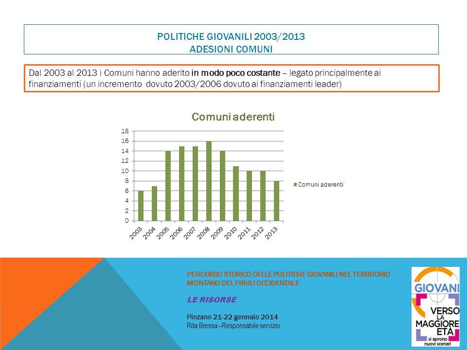 POLITICHE GIOVANILI 2003/2013 ADESIONI COMUNI PERCORSO STORICO DELLE POLITICHE GIOVANILI NEL TERRITORIO MONTANO DEL FRIULI OCCIDENTALE LE RISORSE Pinz