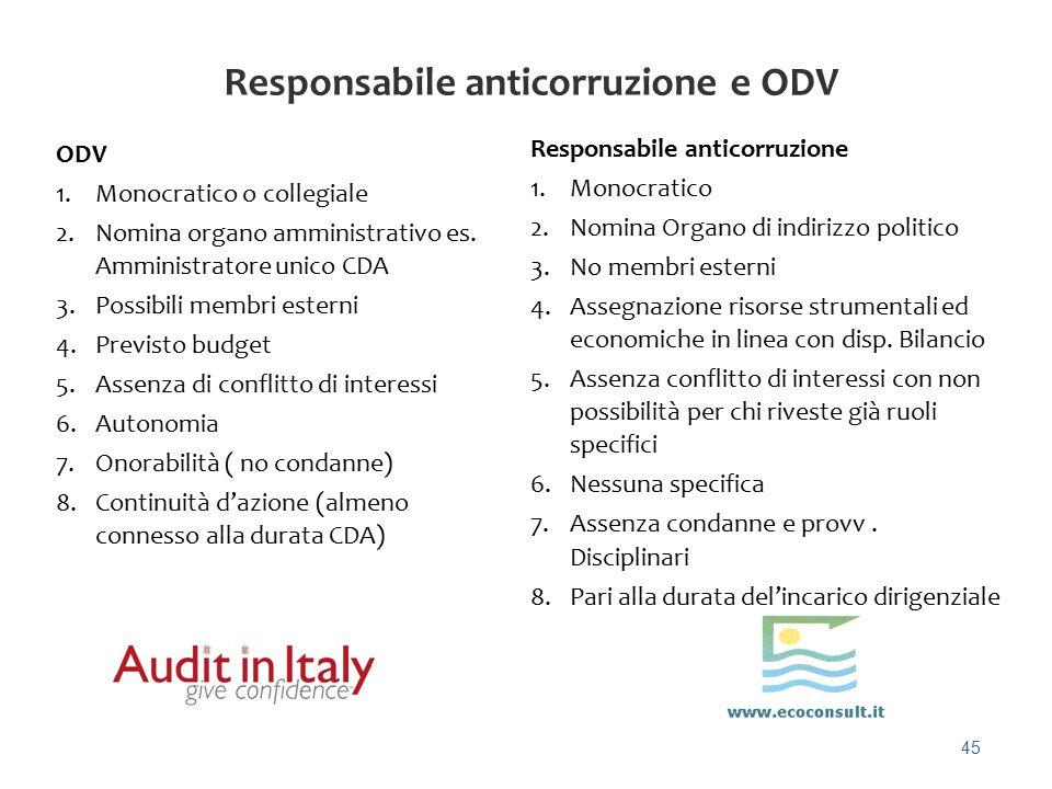 45 Responsabile anticorruzione e ODV ODV 1.Monocratico o collegiale 2.Nomina organo amministrativo es. Amministratore unico CDA 3.Possibili membri est