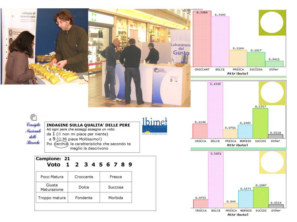 16 L'Esperto sensoriale deve conoscere le componenti dei prodotti che danno origine agli attributi sensoriali, i test da condurre per fare emergere le differenze, distinguere tra controllo qualità (presenza di riferimenti reali) e proposte d'innovazione, comprendere i limiti dell'analisi statistica, selezionare gli aspetti che il consumatore può percepire, proporsi di comprendere come comunicarli al meglio.