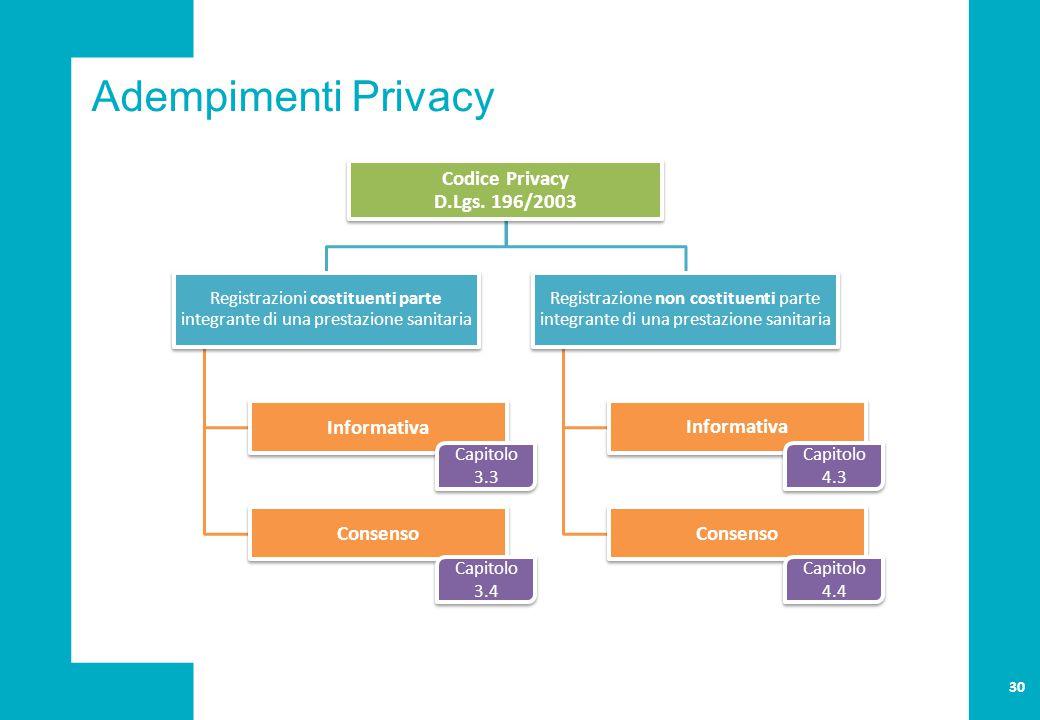 Adempimenti Privacy Codice Privacy D.Lgs.