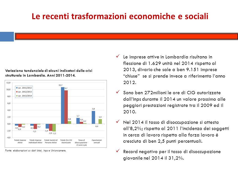 Le recenti trasformazioni economiche e sociali Per il 2014 una prima, seppur debole, inversione di segno per quel che riguarda il Pil regionale, stimato in crescita dello 0,2%.