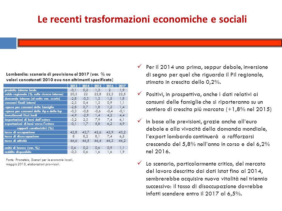 Le tendenze nella negoziazione sociale in Lombardia a)la maggiore articolazione dei temi trattati, attraverso la graduale trasformazione delle piattaforme sindacali da generali-rivendicative a specifiche-propositive; b)il progressivo coinvolgimento dei piccoli comuni nella negoziazione (pur con l'eccezione del 2013 e in parte del 2014); c)il tentativo di raccordare con più efficacia rispetto al passato, la negoziazione sociale a livello comunale con la concertazione di livello regionale, nella prospettiva di migliorare il coordinamento territoriale delle politiche e degli interventi Tra il 2009/2014, gli Accordi si sono caratterizzati soprattutto per: Le azioni di negoziazione sociale con gli enti locali sono state sollecitate e accompagnate dall'introduzione di un nuovo sistema – regionale - di relazioni sindacali, con la partecipazione di Anci e Legautonomie della Lombardia e di Spi-Cgil, Fnp-Cisl, Uilp-Uil Regionali, già dai primi anni duemila.