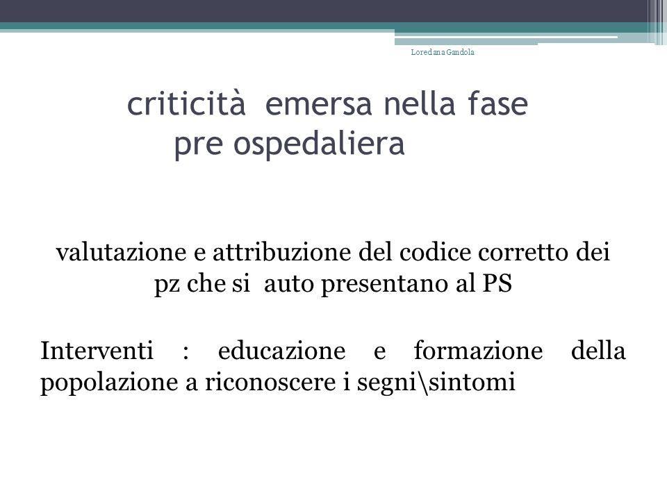 criticità emersa nella fase pre ospedaliera valutazione e attribuzione del codice corretto dei pz che si auto presentano al PS Interventi : educazione