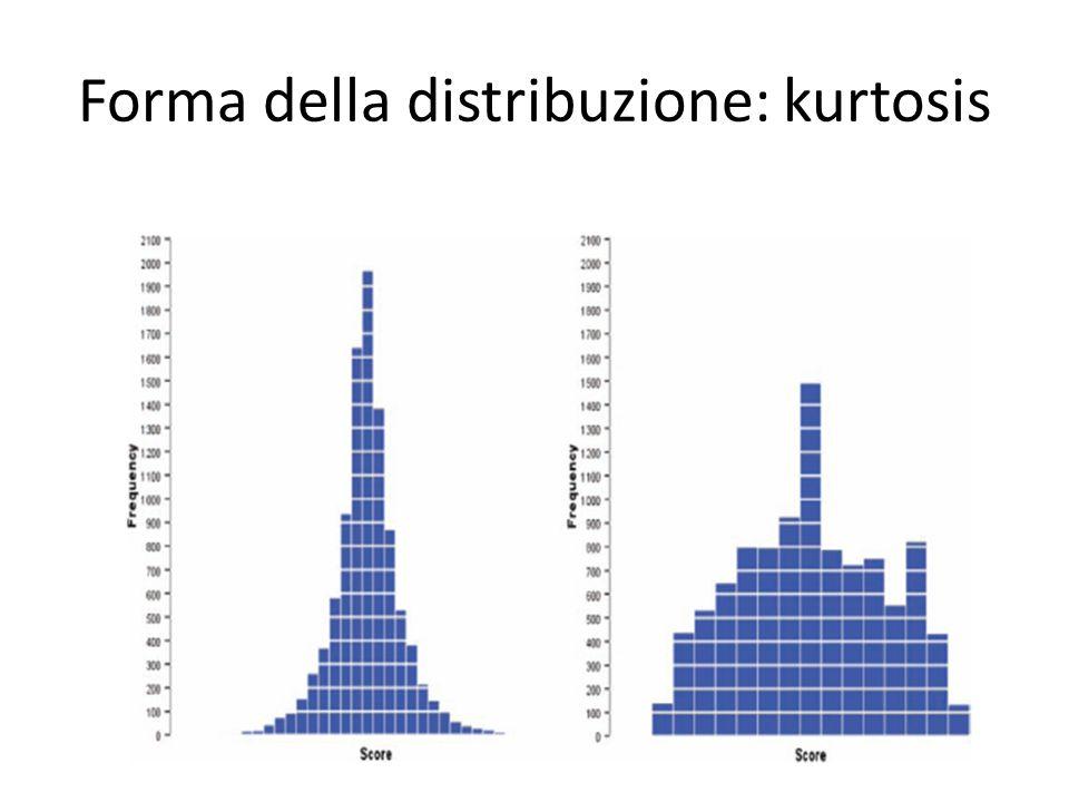 Forma della distribuzione: kurtosis