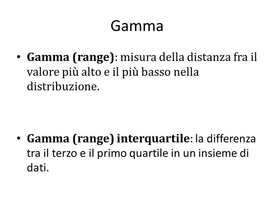 Gamma Gamma (range): misura della distanza fra il valore più alto e il più basso nella distribuzione.