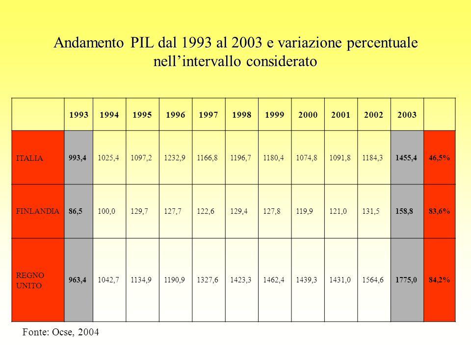 Andamento PIL dal 1993 al 2003 e variazione percentuale nell'intervallo considerato 19931994199519961997199819992000200120022003 ITALIA 993,41025,41097,21232,91166,81196,71180,41074,81091,81184,31455,446,5% FINLANDIA86,5100,0129,7127,7122,6129,4127,8119,9121,0131,5158,883,6% REGNO UNITO 963,41042,71134,91190,91327,61423,31462,41439,31431,01564,61775,084,2% Fonte: Ocse, 2004