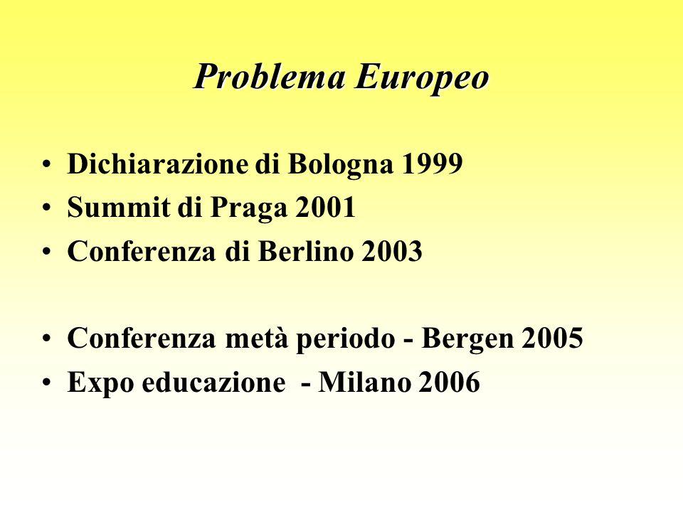 Dichiarazione di Bologna 1999 Summit di Praga 2001 Conferenza di Berlino 2003 Conferenza metà periodo - Bergen 2005 Expo educazione - Milano 2006 Problema Europeo