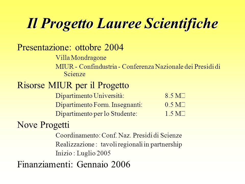 Il Progetto Lauree Scientifiche Presentazione: ottobre 2004 Villa Mondragone MIUR - Confindustria - Conferenza Nazionale dei Presidi di Scienze Risorse MIUR per il Progetto Dipartimento Università: 8.5 M  Dipartimento Form.