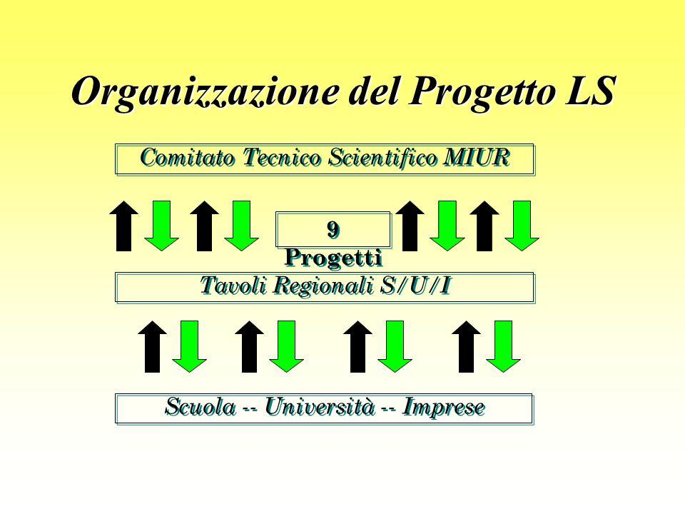 Organizzazione del Progetto LS Comitato Tecnico Scientifico MIUR Tavoli Regionali S/U/I 9 Progetti Scuola -- Università -- Imprese