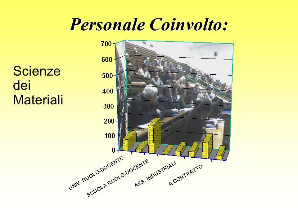Personale Coinvolto: Scienze dei Materiali