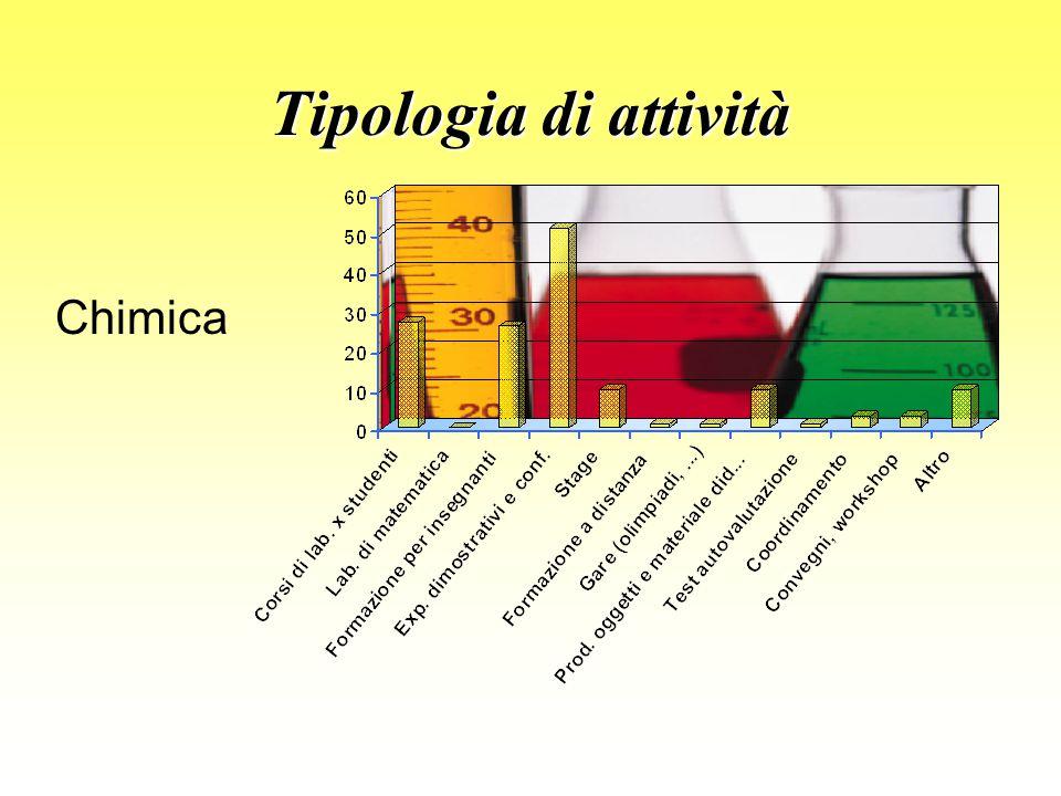 Tipologia di attività Chimica