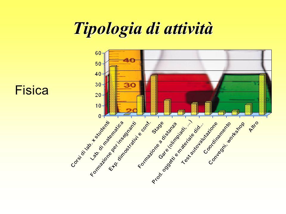 Tipologia di attività Fisica