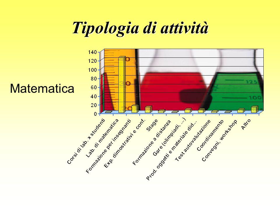 Tipologia di attività Matematica