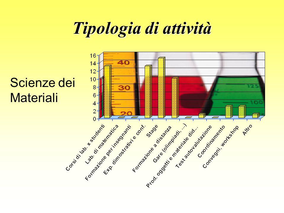 Tipologia di attività Scienze dei Materiali