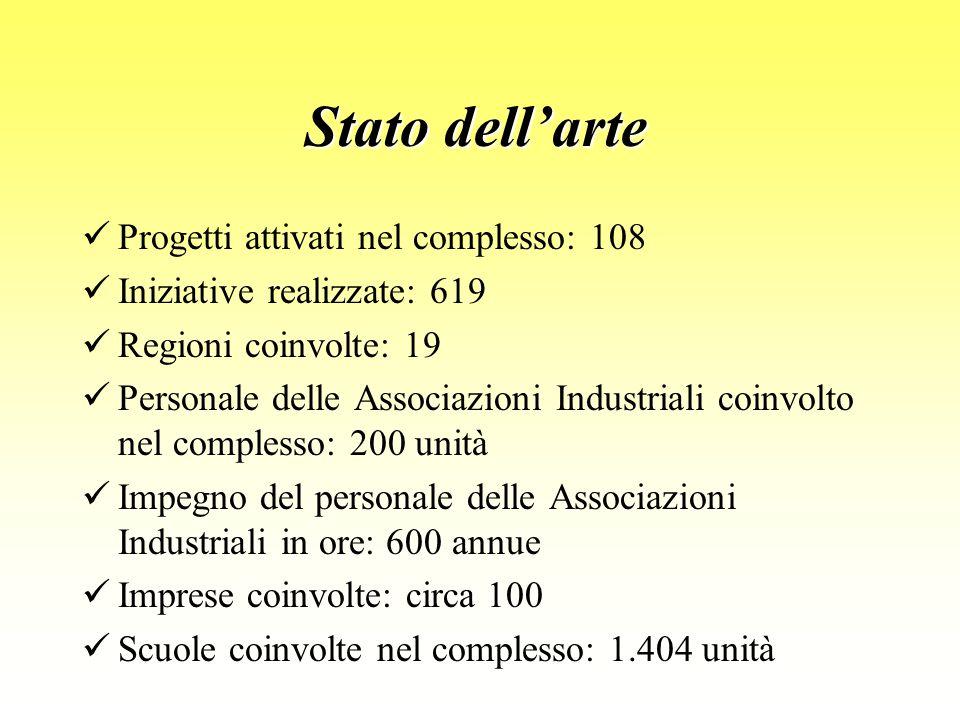 Stato dell'arte Progetti attivati nel complesso: 108 Iniziative realizzate: 619 Regioni coinvolte: 19 Personale delle Associazioni Industriali coinvol