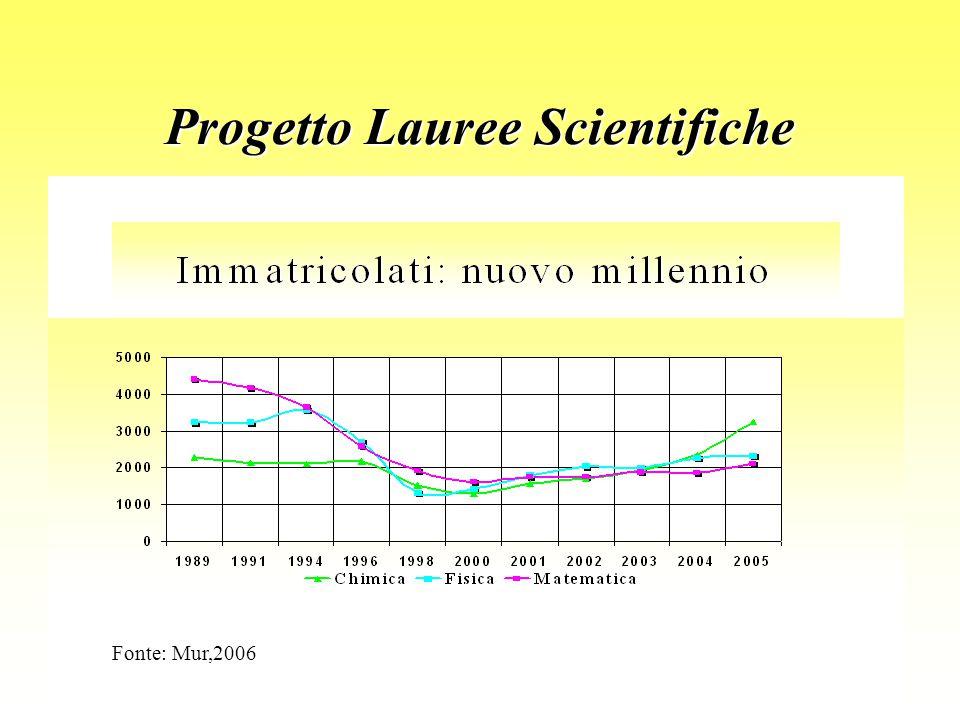 Progetto Lauree Scientifiche Fonte: Mur,2006