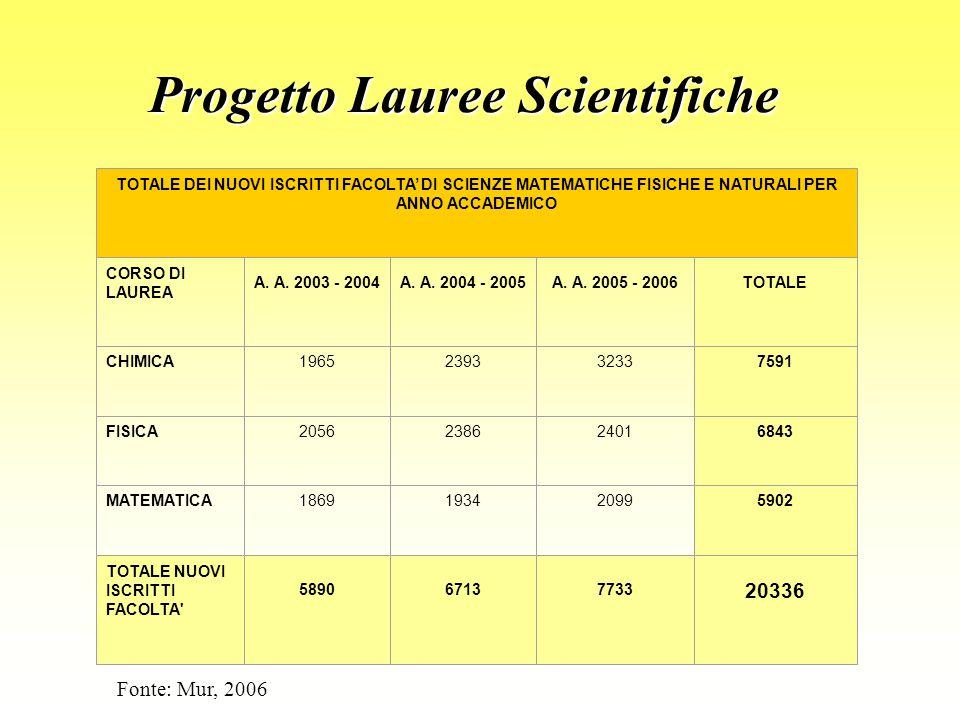Progetto Lauree Scientifiche TOTALE DEI NUOVI ISCRITTI FACOLTA' DI SCIENZE MATEMATICHE FISICHE E NATURALI PER ANNO ACCADEMICO CORSO DI LAUREA A.