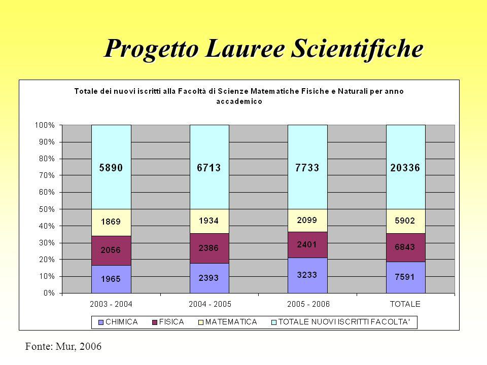 Progetto Lauree Scientifiche Fonte: Mur, 2006