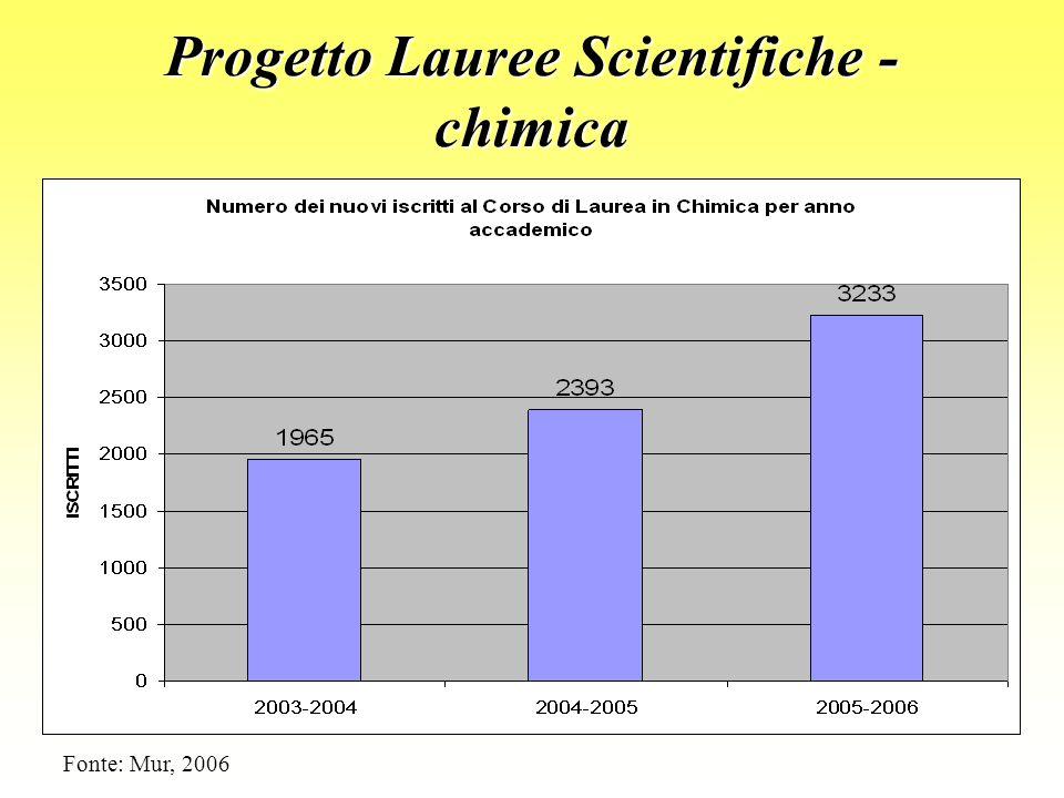 Progetto Lauree Scientifiche - chimica Fonte: Mur, 2006