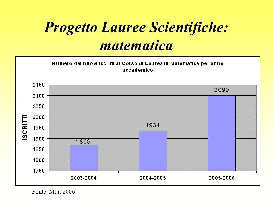 Progetto Lauree Scientifiche: matematica Fonte: Mur, 2006