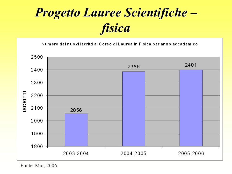 Progetto Lauree Scientifiche – fisica Fonte: Mur, 2006