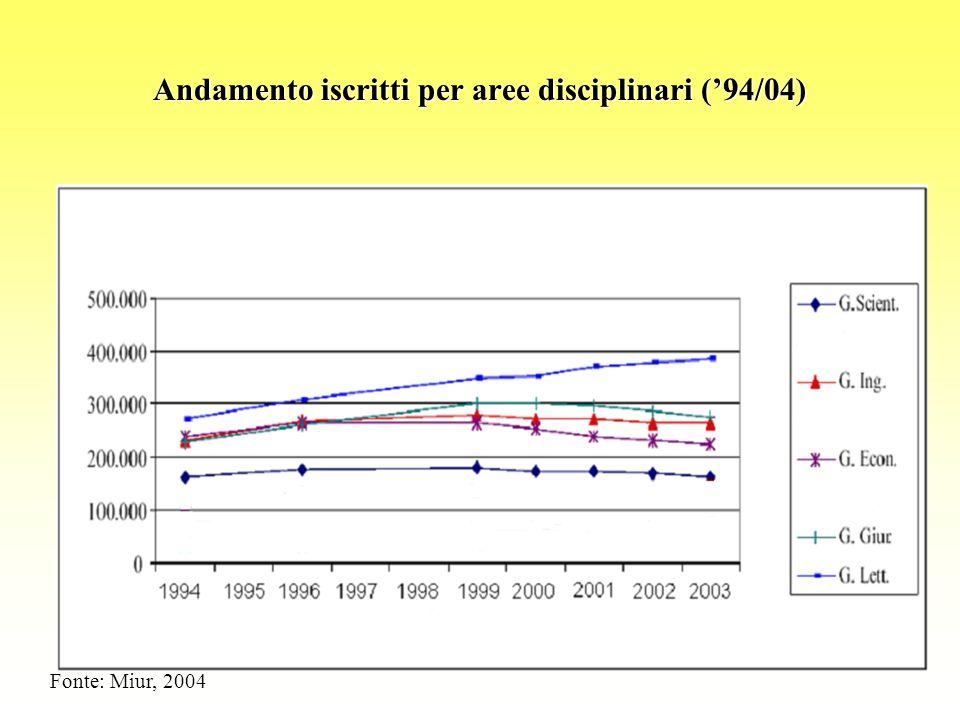 Andamento iscritti per aree disciplinari ('94/04) Fonte: Miur, 2004