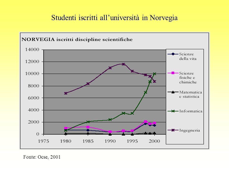 Studenti iscritti all'università in Norvegia Fonte: Ocse, 2001
