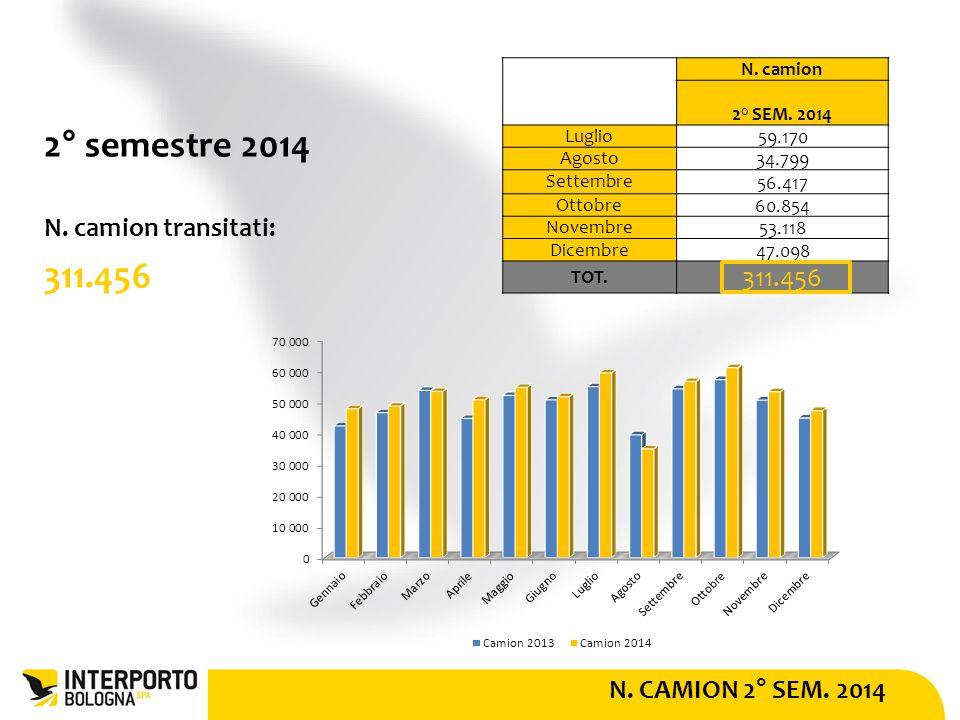 N. CAMION 2° SEM. 2014 2° semestre 2014 N. camion transitati: 311.456 N.
