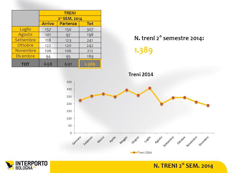N.CARRI FERROVIARI 2° SEM. 2014 N. carri 2° semestre 2014: 21.189 CARRI 2° SEM.