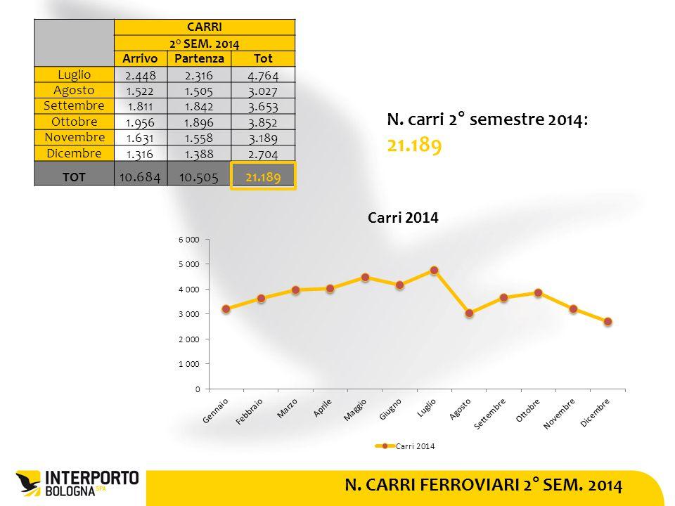 N. CARRI FERROVIARI 2° SEM. 2014 N. carri 2° semestre 2014: 21.189 CARRI 2° SEM.