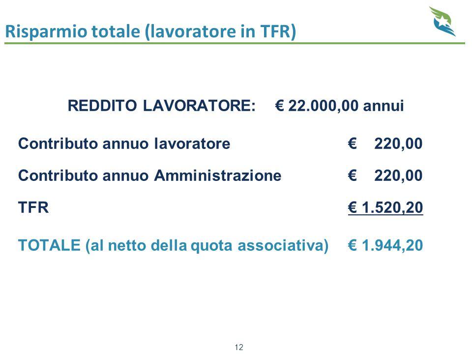 REDDITO LAVORATORE: € 22.000,00 annui Contributo annuo lavoratore€ 220,00 Contributo annuo Amministrazione € 220,00 TFR€ 1.520,20 TOTALE (al netto del