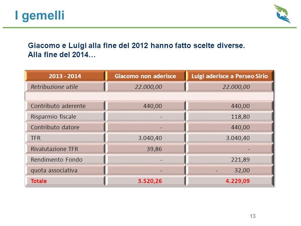 I gemelli 13 Giacomo e Luigi alla fine del 2012 hanno fatto scelte diverse. Alla fine del 2014…