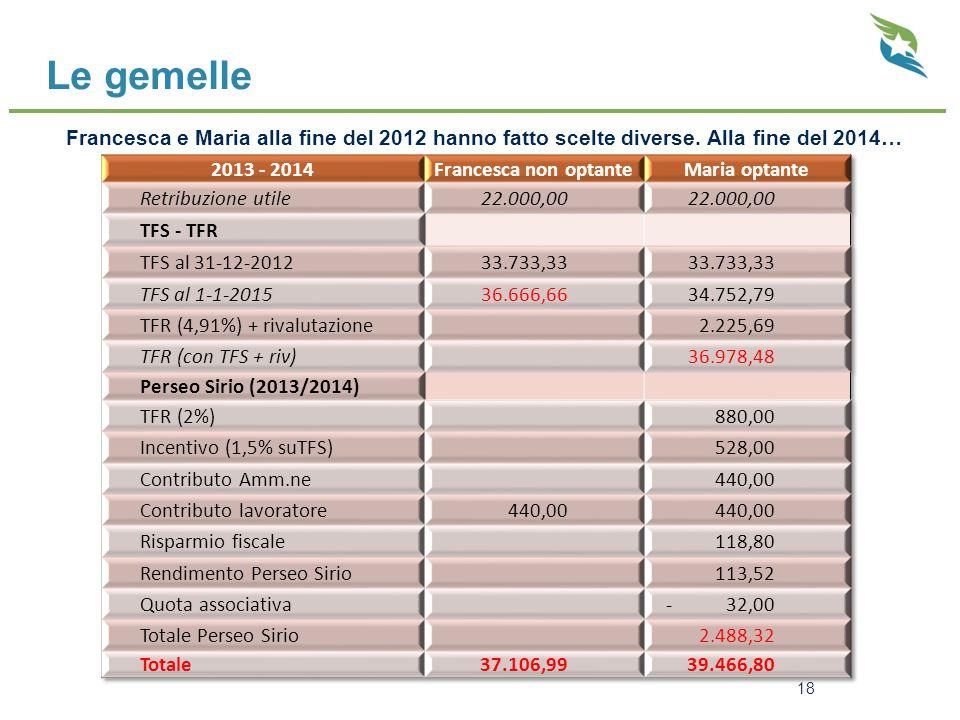 Le gemelle 18 Francesca e Maria alla fine del 2012 hanno fatto scelte diverse. Alla fine del 2014…
