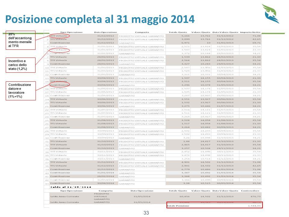 Posizione completa al 31 maggio 2014 33 28% dell'accantona mento mensile al TFR Incentivo a carico dello stato (1,2%) Contribuzione datore e lavoratore (1%+1%)