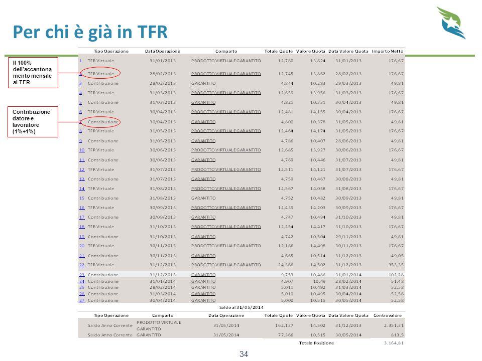 Per chi è già in TFR 34 Il 100% dell'accantona mento mensile al TFR Contribuzione datore e lavoratore (1%+1%)