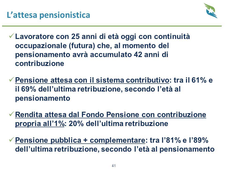 L'attesa pensionistica Lavoratore con 25 anni di età oggi con continuità occupazionale (futura) che, al momento del pensionamento avrà accumulato 42 anni di contribuzione Pensione attesa con il sistema contributivo: tra il 61% e il 69% dell'ultima retribuzione, secondo l'età al pensionamento Rendita attesa dal Fondo Pensione con contribuzione propria all'1%: 20% dell'ultima retribuzione Pensione pubblica + complementare: tra l'81% e l'89% dell'ultima retribuzione, secondo l'età al pensionamento 41