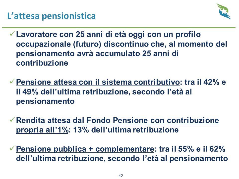 L'attesa pensionistica Lavoratore con 25 anni di età oggi con un profilo occupazionale (futuro) discontinuo che, al momento del pensionamento avrà accumulato 25 anni di contribuzione Pensione attesa con il sistema contributivo: tra il 42% e il 49% dell'ultima retribuzione, secondo l'età al pensionamento Rendita attesa dal Fondo Pensione con contribuzione propria all'1%: 13% dell'ultima retribuzione Pensione pubblica + complementare: tra il 55% e il 62% dell'ultima retribuzione, secondo l'età al pensionamento 42